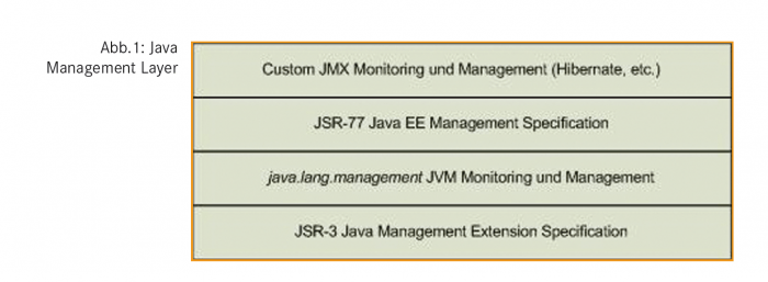 Java Management Layer