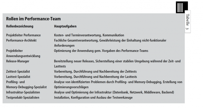 Rollen im Performance-Team