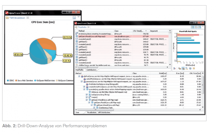 Drill-down-Analyse von Performanceproblemen