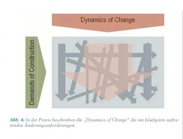 Dynamics of Change in der Praxis