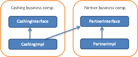 Dependency structure interface and implementation