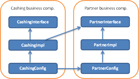 Complete dependency structure including configuration