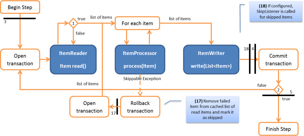 Transactions in Spring Batch - Part 3