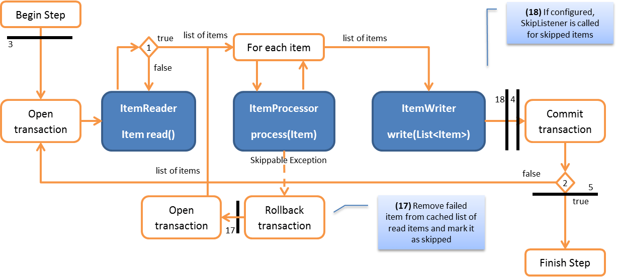 Transactions in spring batch part 3 skip and retry codecentric transactions in spring batch part 3 skip and retry codecentric ag blog ccuart Gallery