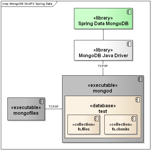 gridfs support in spring data mongodb - codecentric ag blog