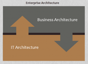 20130123 CC Blog Business Architecture for IT-Dummies Figure 02