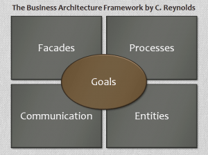 20130123 CC Blog Business Architecture for IT-Dummies Figure 04