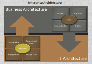 20130123 CC Blog Business Architecture for IT-Dummies Figure 05