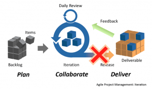 agile-process-no-full-release