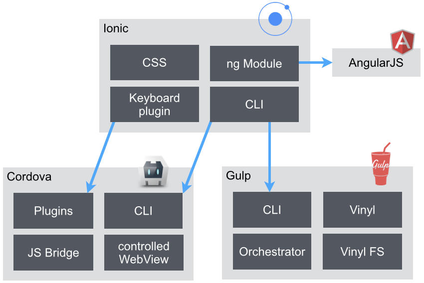 Ionic an angularjs based framework on the rise codecentric ag blog ionic architecture overview ccuart Gallery
