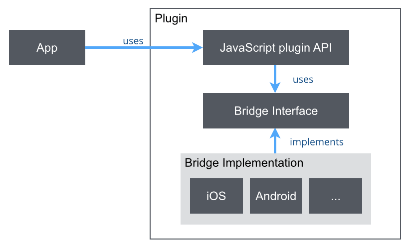 Ionic: An AngularJS based framework on the rise