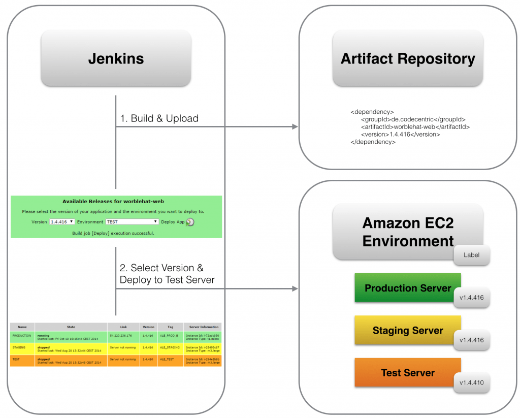 Jenkins Deployment Dashboard Plugin for Amazon EC2 Environments