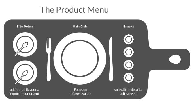 The Product Menu - A New Way to Organize The Product Backlog