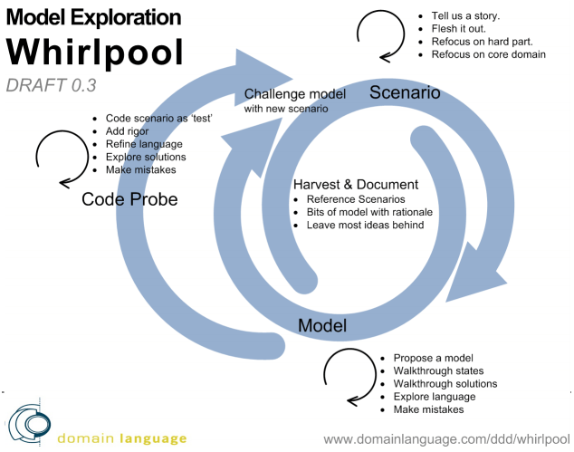 Model Exploration Whirlpool