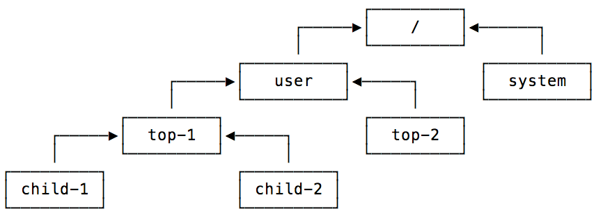 Actor system