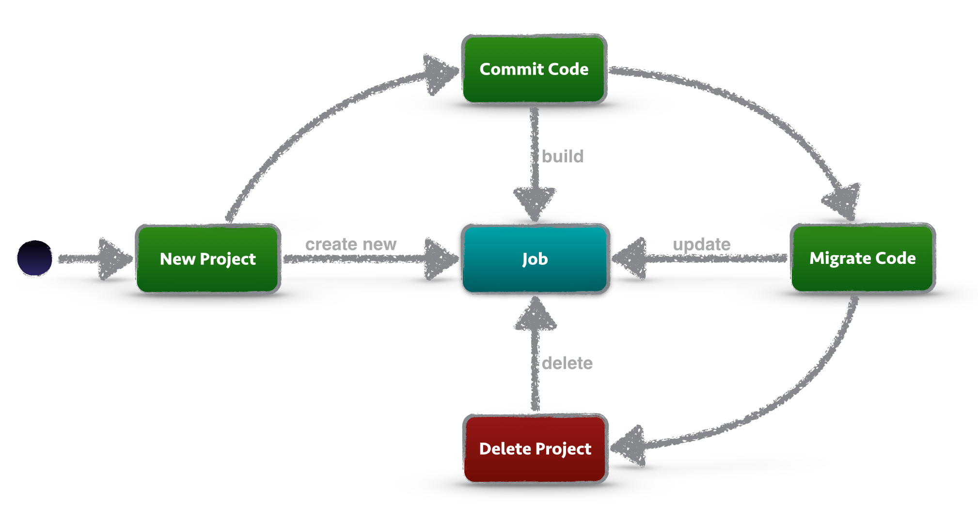 using jenkins job dsl for job lifecycle management software migration diagram