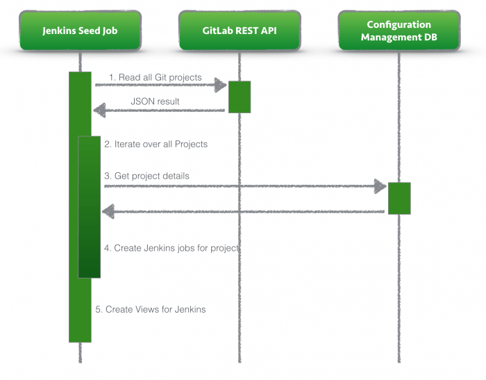 Figure 3: Final implemented process
