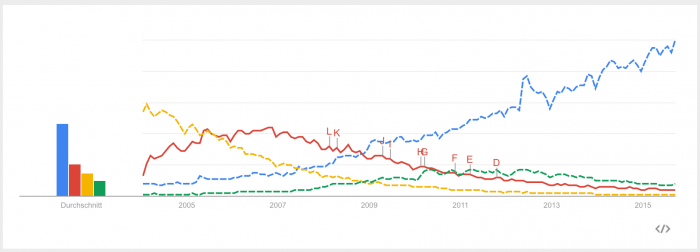 Google Trends - VCS
