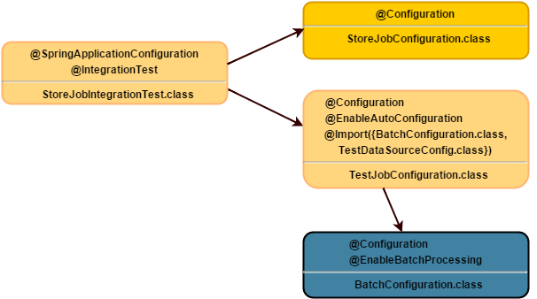 Testing Spring Batch applications - codecentric AG Blog
