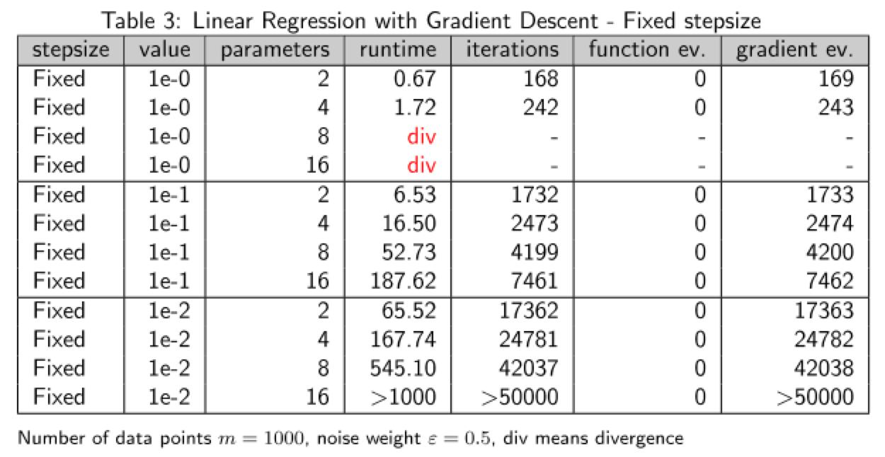 LinearRegressionTable3