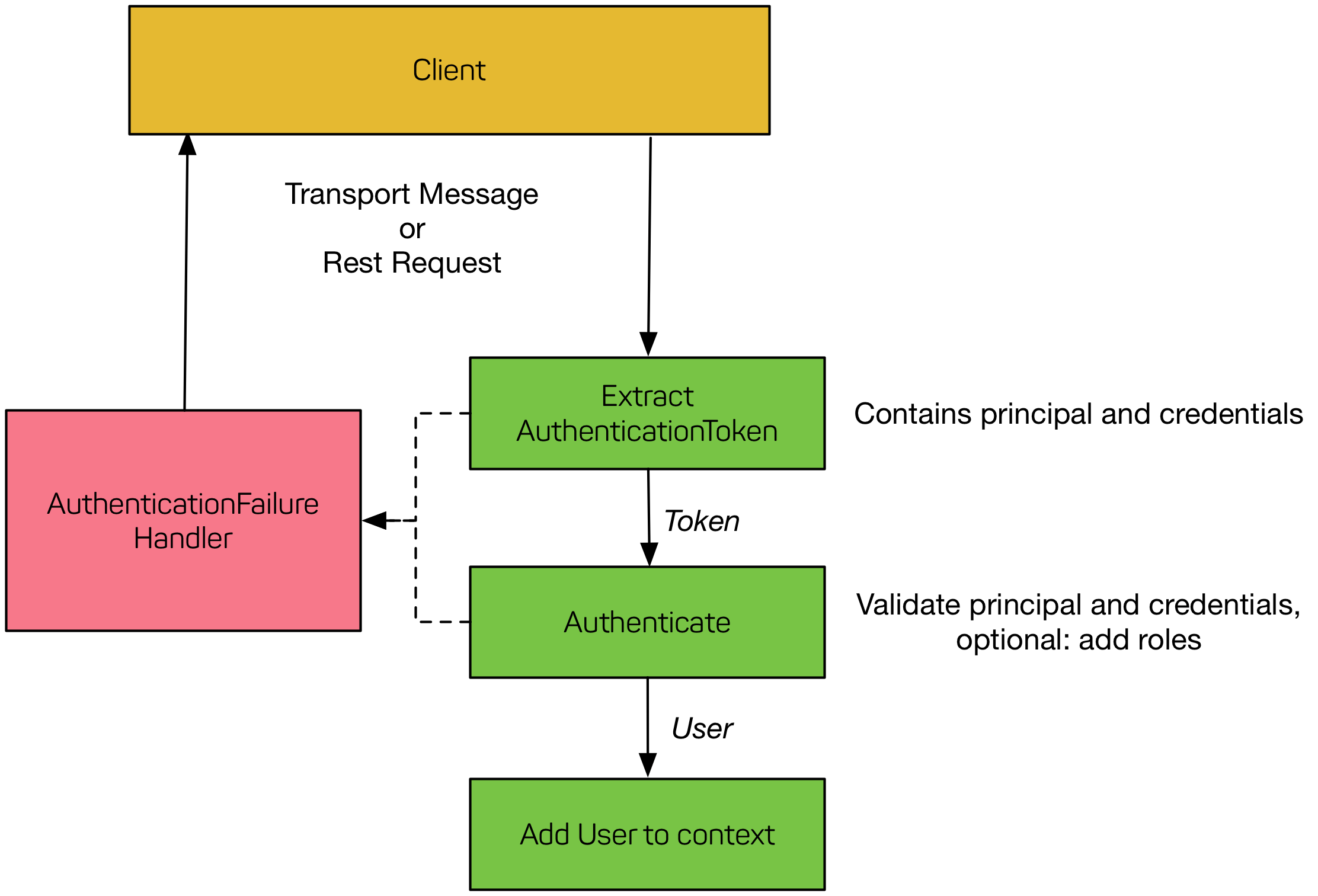 Elasticsearch Custom realm for Kerberos - codecentric AG Blog