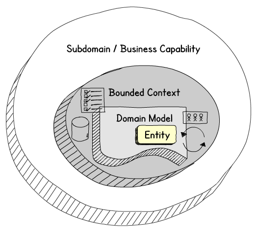 Domain, Bounded Context, Domain Model Relationship