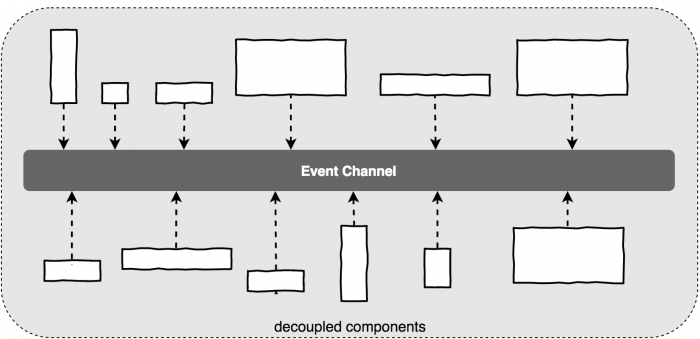 Event-Channel