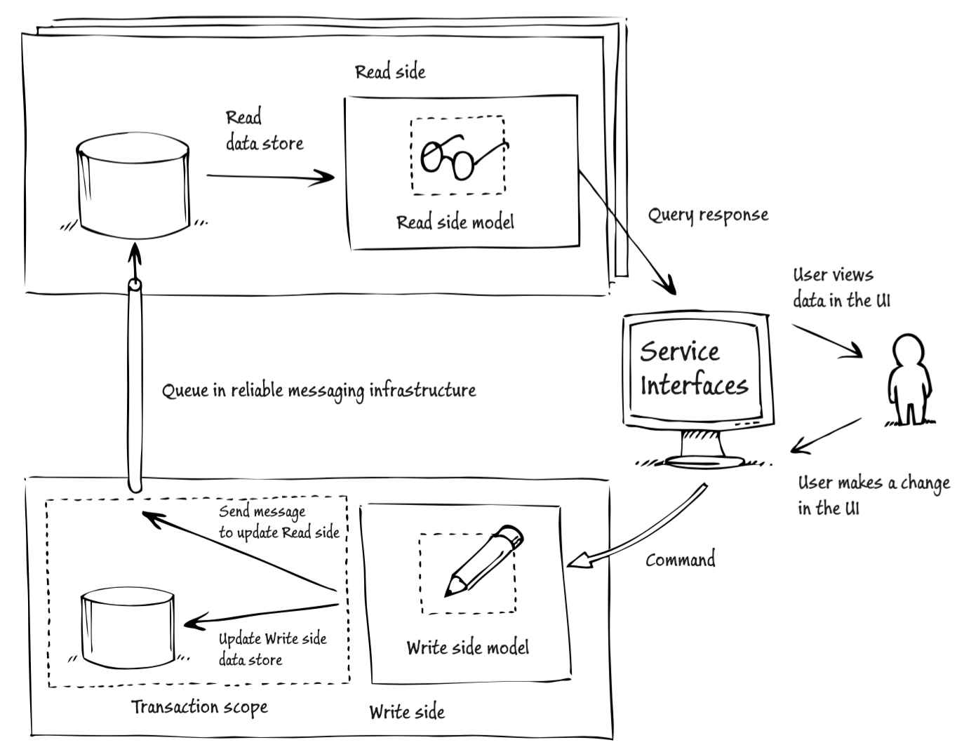 CQRS and ES with Akka - codecentric AG Blog