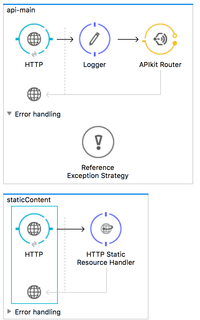 using a static resource handler besides the APIkit router