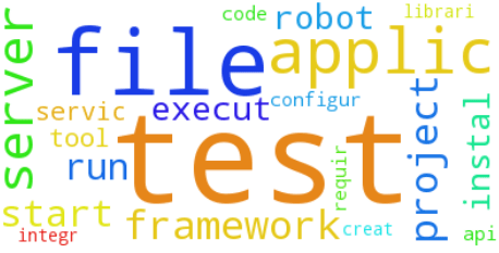 word cloud - Testing