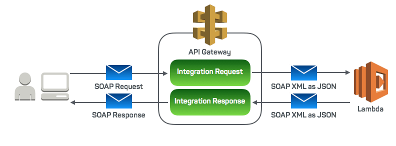 integration_message_flow