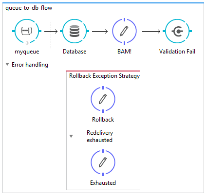 Message Driven Flow mit Rollback-Exception-Strategie