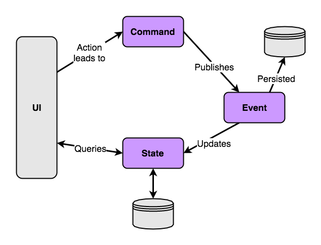 CQRS Command, Event, State flow