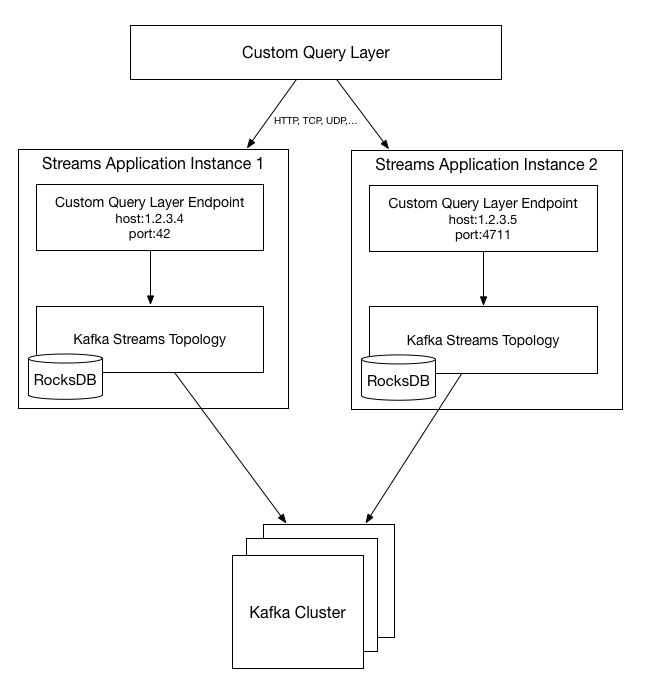 Interactive Queries in Apache Kafka Streams - codecentric AG