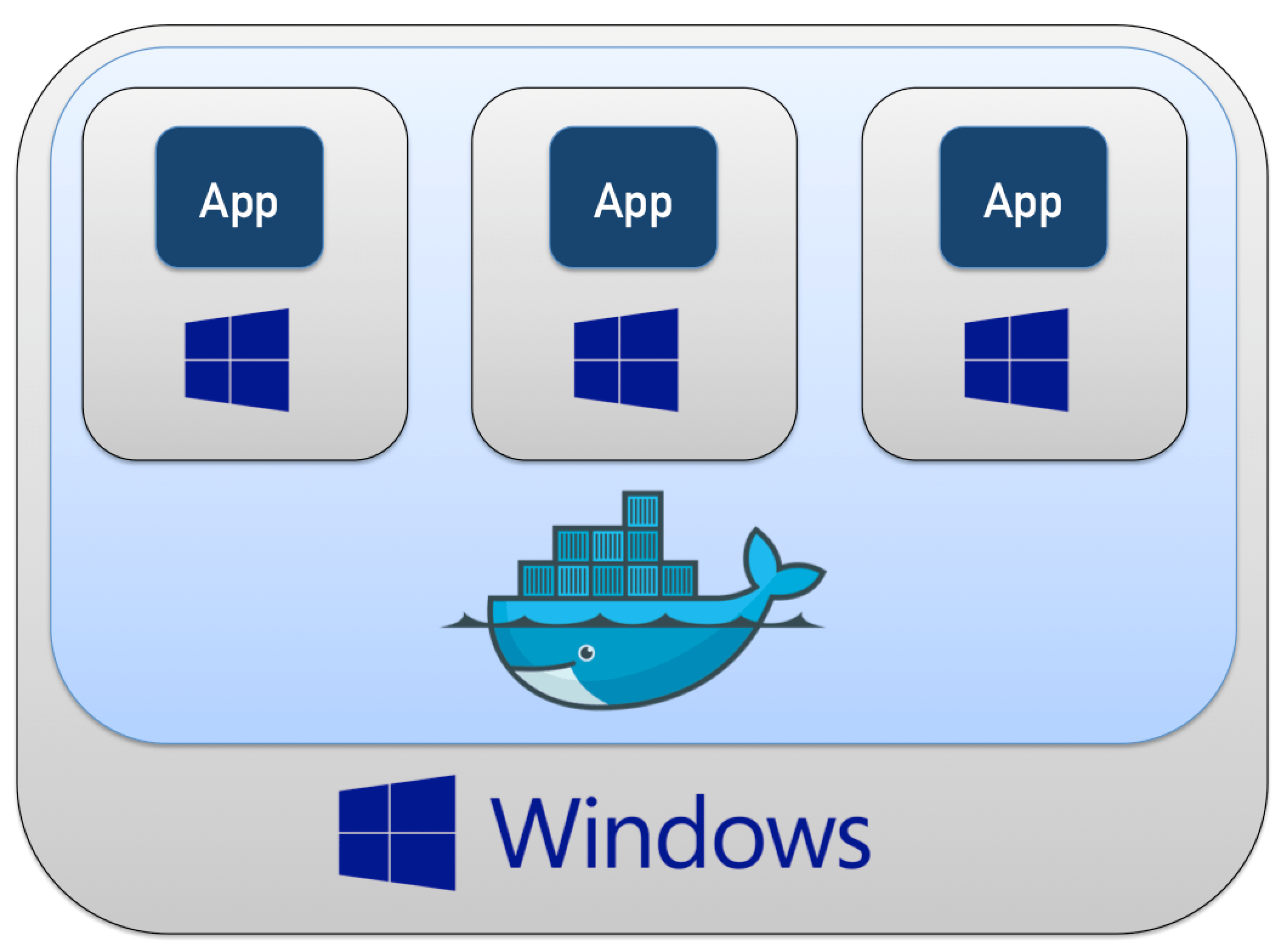 Running Spring Boot Apps on Docker Windows Containers with Ansible