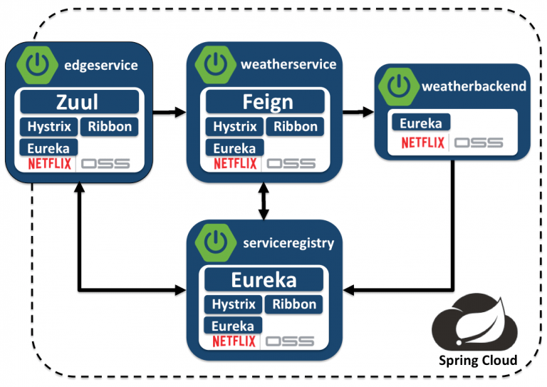 multiple-apps-spring-boot-cloud-netflix