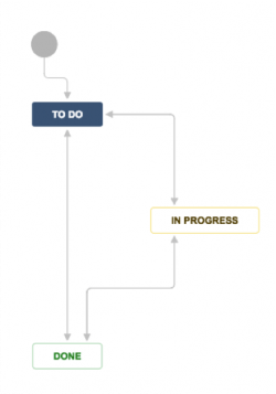 Simple JIRA workflow