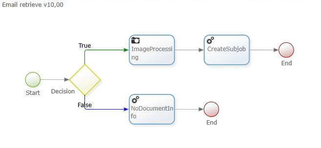 Workflow creation