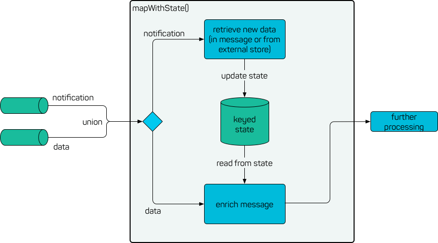 Lookup additional data in Spark Streaming - codecentric AG Blog