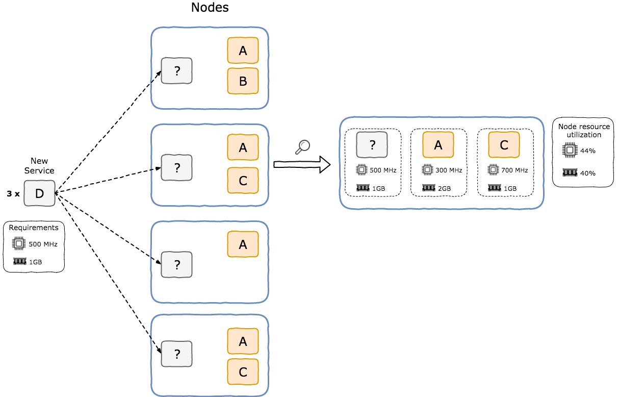 Microservices with Nomad and Consul - codecentric AG Blog