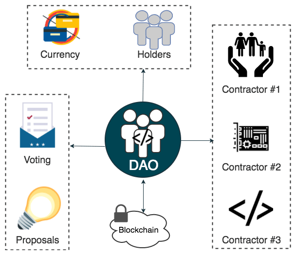 Components of a Decentralized Autonomous Organization