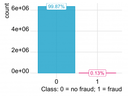 Synthetic financial dataset for fraud detection.