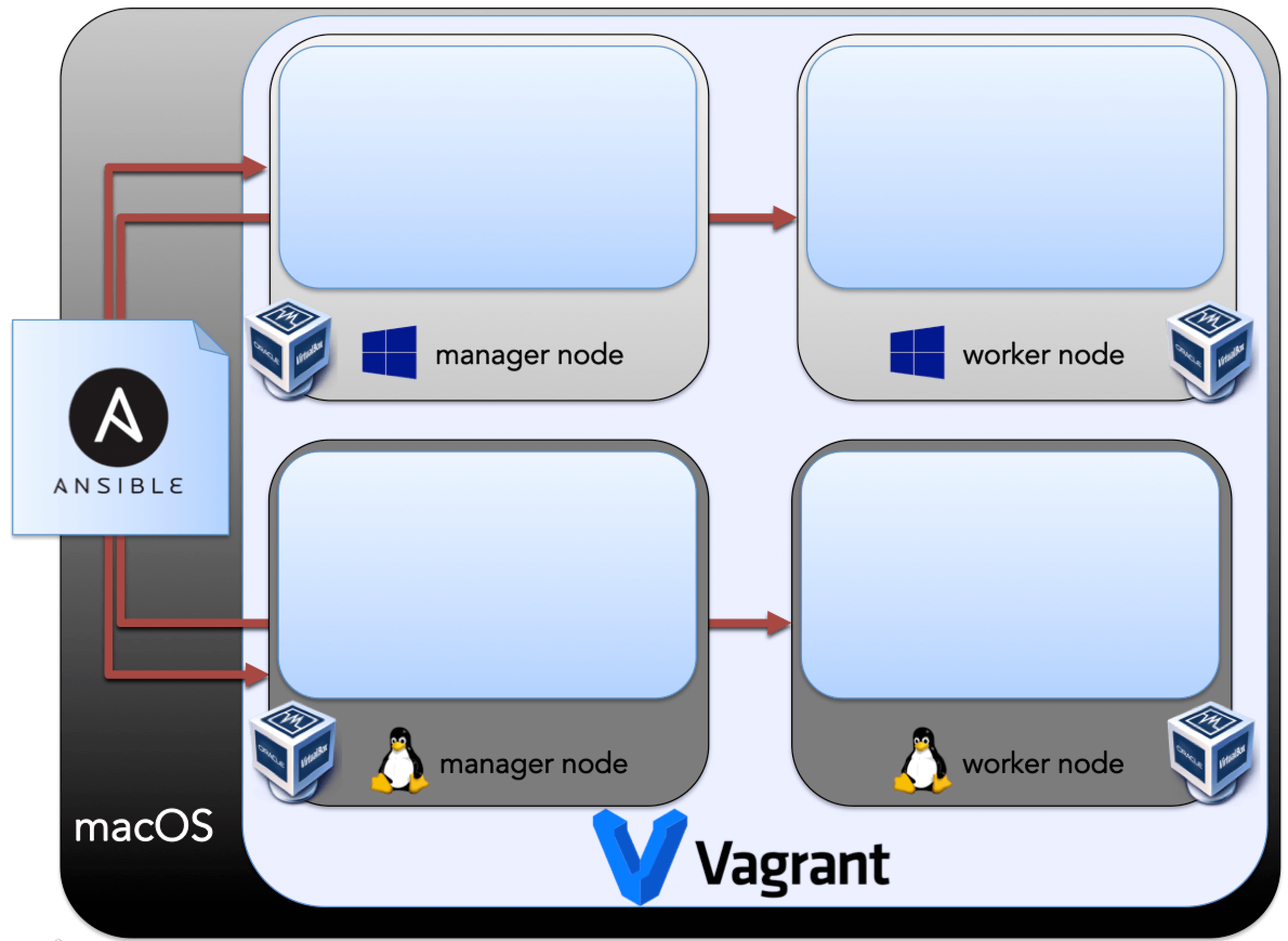 Taming the Hybrid Swarm: Initializing a Mixed OS Docker