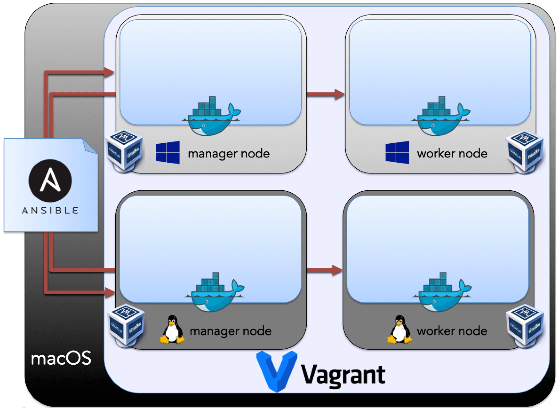 Taming the Hybrid Swarm: Initializing a Mixed OS Docker Swarm Cluster  Running Windows & Linux Native Containers with Vagrant & Ansible -  codecentric AG Blog