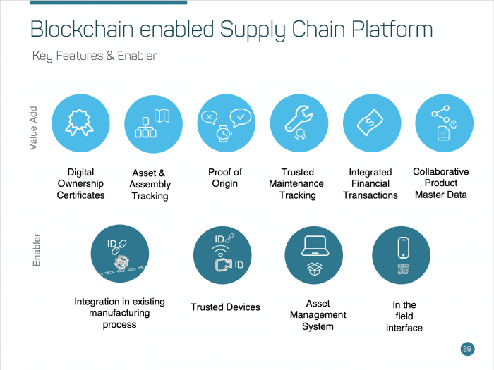 Technology Management Image: Blockchain In The Supply Chain