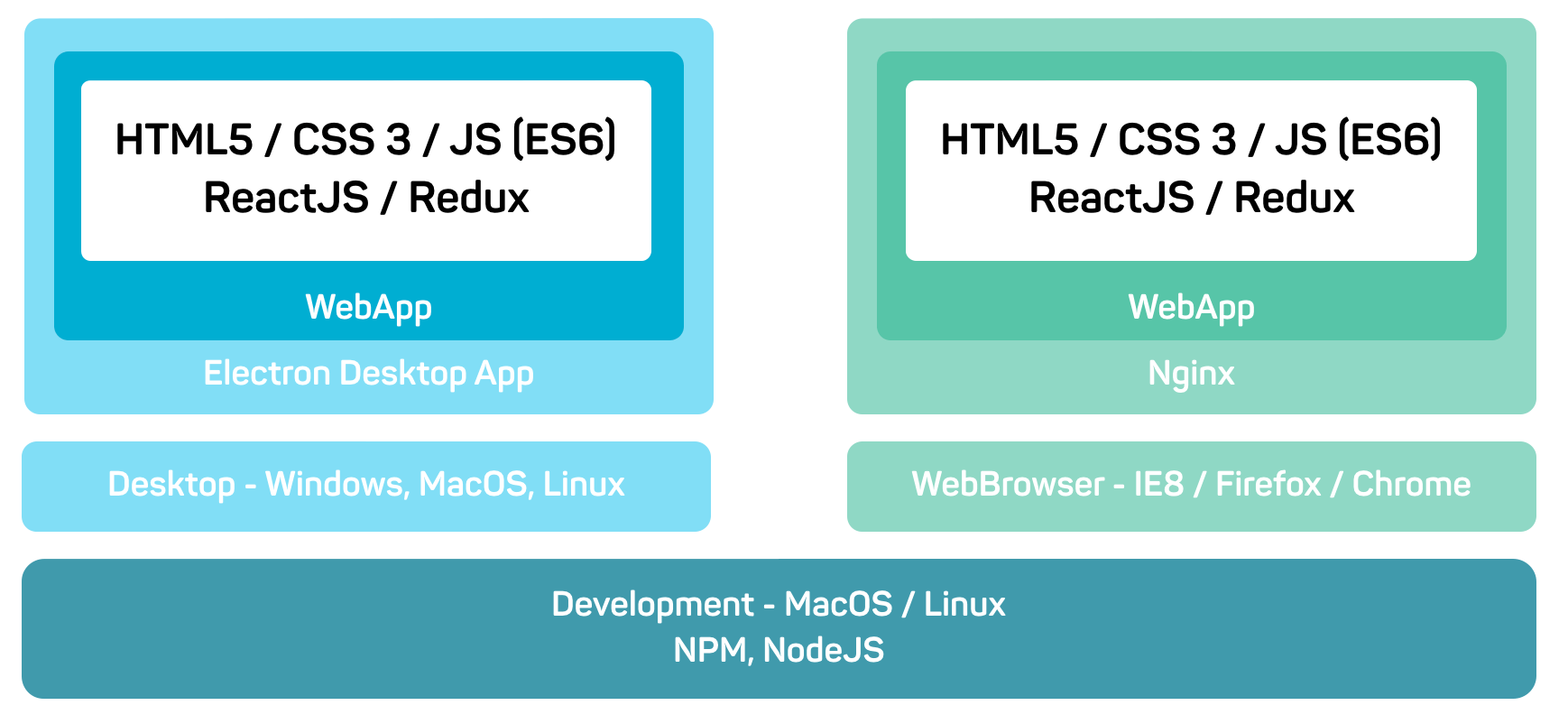 Developing Modern Offline Apps With Reactjs Redux And Electron Part 1 Introduction Codecentric Ag Blog
