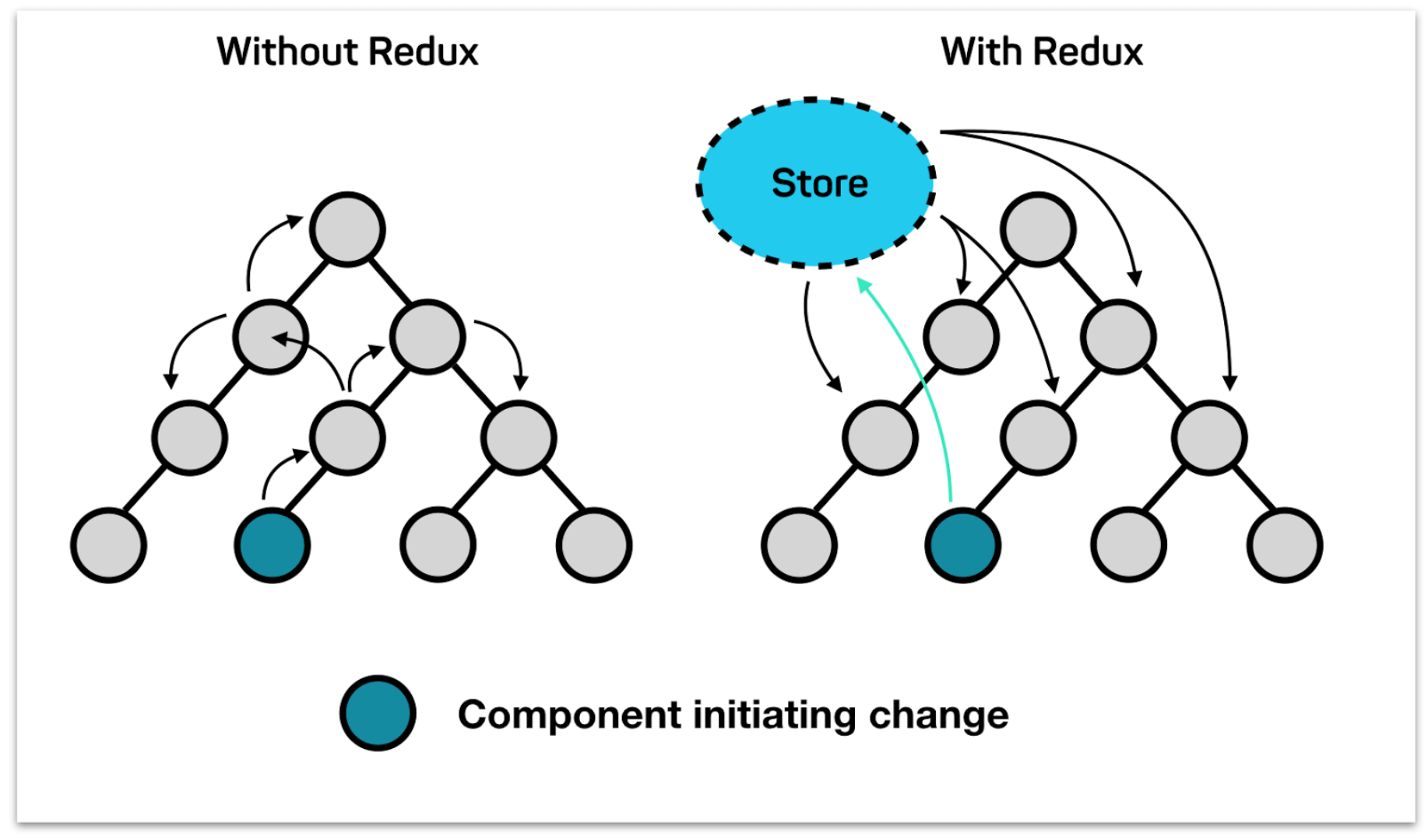 Developing modern offline apps with ReactJS, Redux and Electron