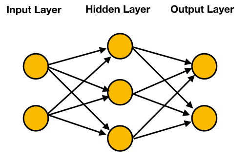 Different layers of a Neural Network