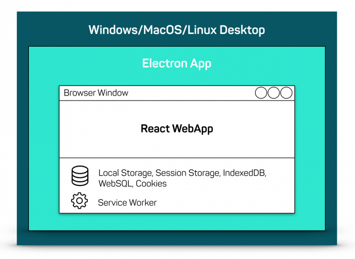React WebApp