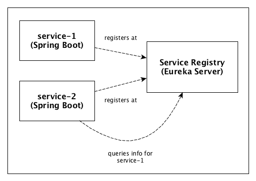 Spring Cloud Service Discovery
